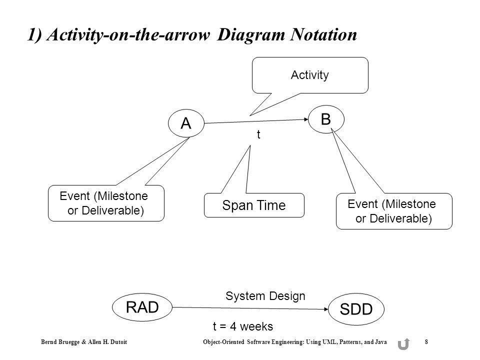 1) Activity-on-the-arrow Diagram Notation