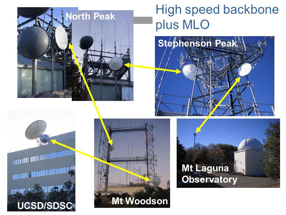 High speed backbone plus MLO