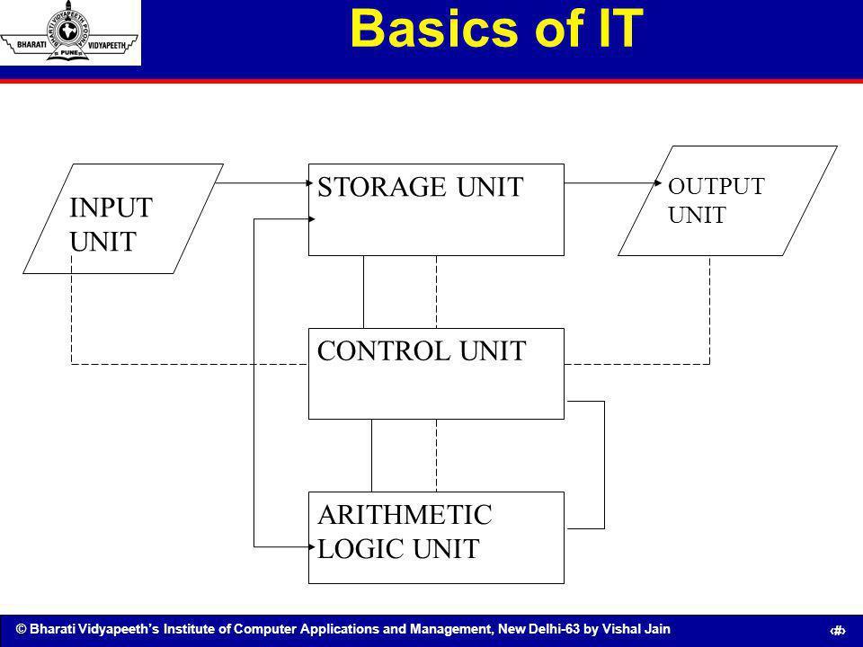 Basics of IT STORAGE UNIT INPUT UNIT CONTROL UNIT