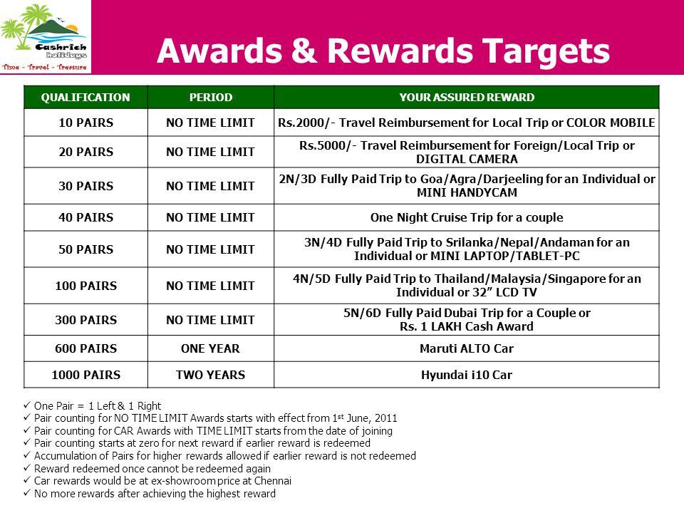 Awards & Rewards Targets
