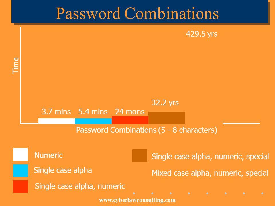 Password Combinations