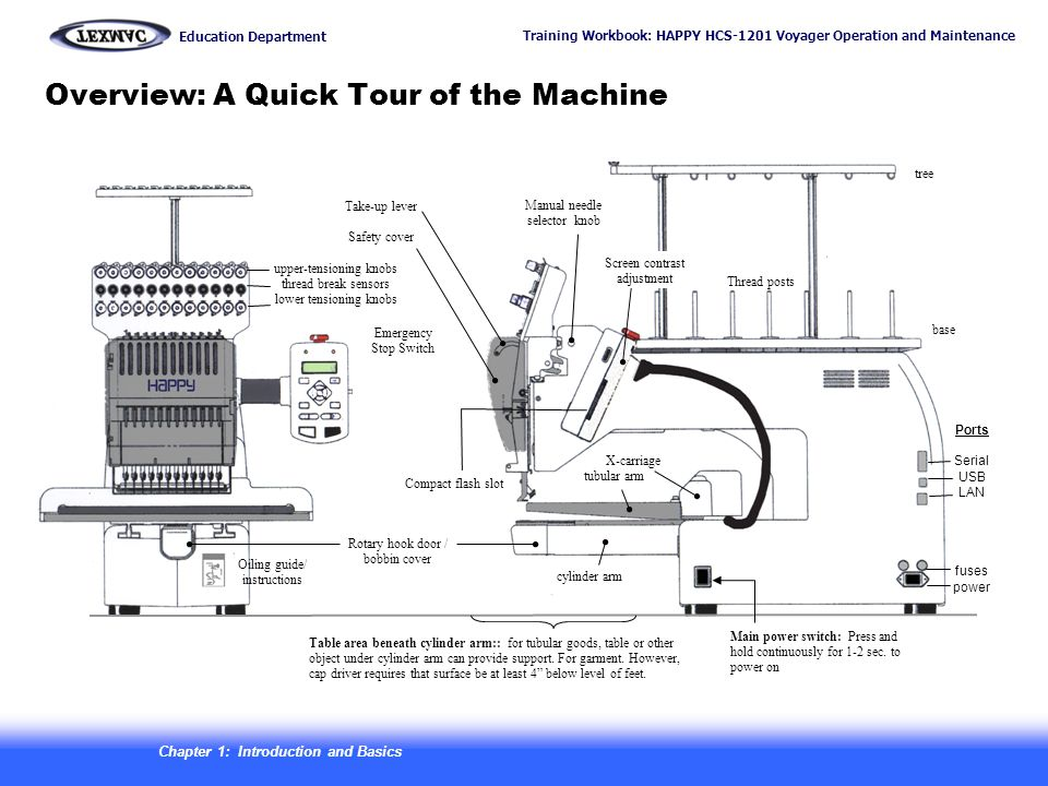 Overview: A Quick Tour of the Machine