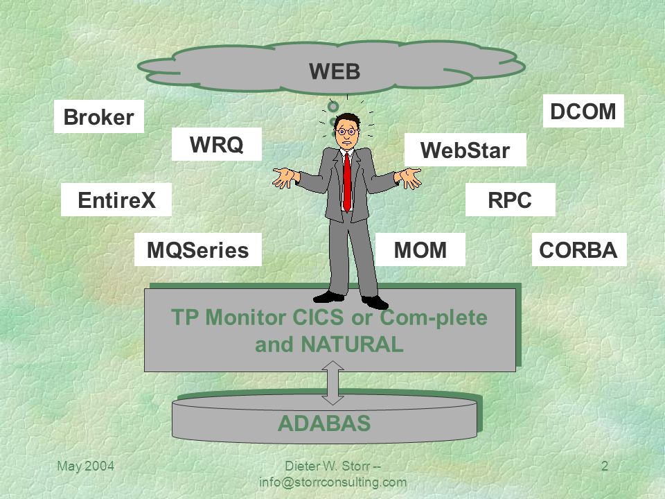 TP Monitor CICS or Com-plete