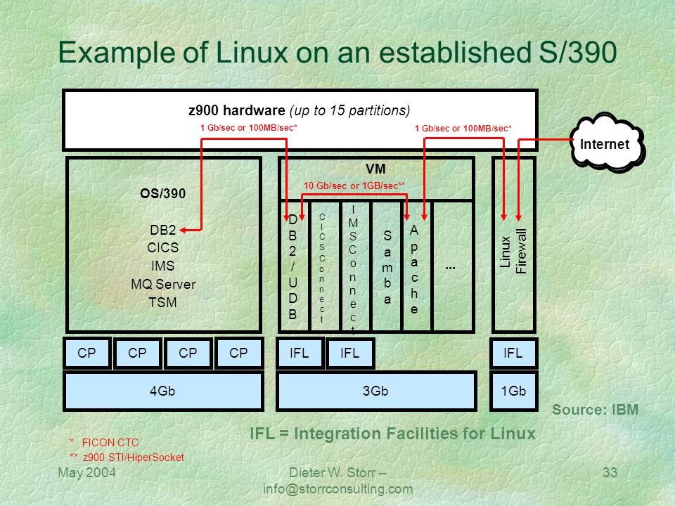 Example of Linux on an established S/390