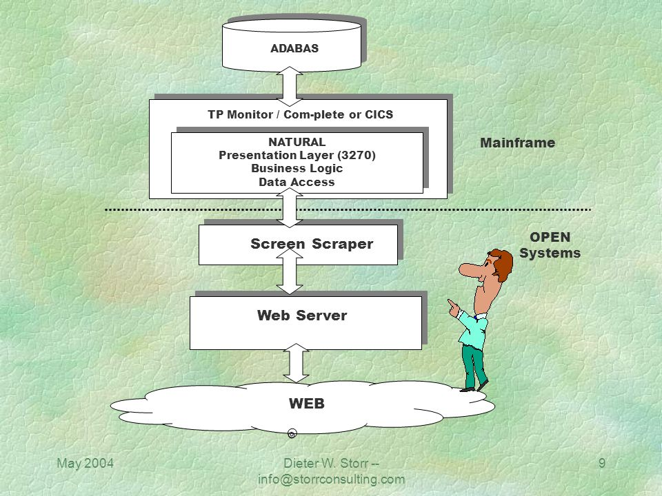 Screen Scraper Web Server WEB Mainframe OPEN Systems May 2004