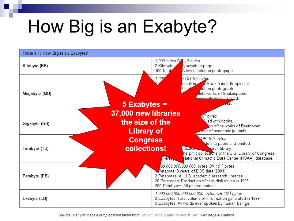 How Big is an Exabyte 5 Exabytes = 37,000 new libraries