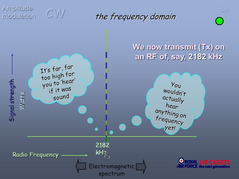 We now transmit (Tx) on an RF of, say, 2182 kHz