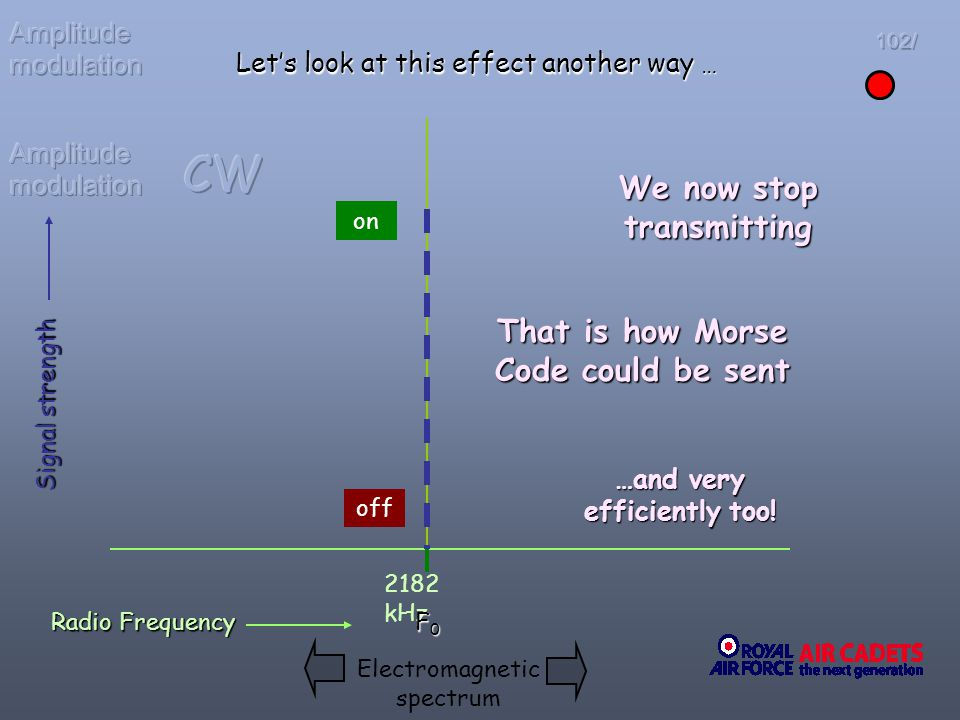 CW We now stop transmitting That is how Morse Code could be sent
