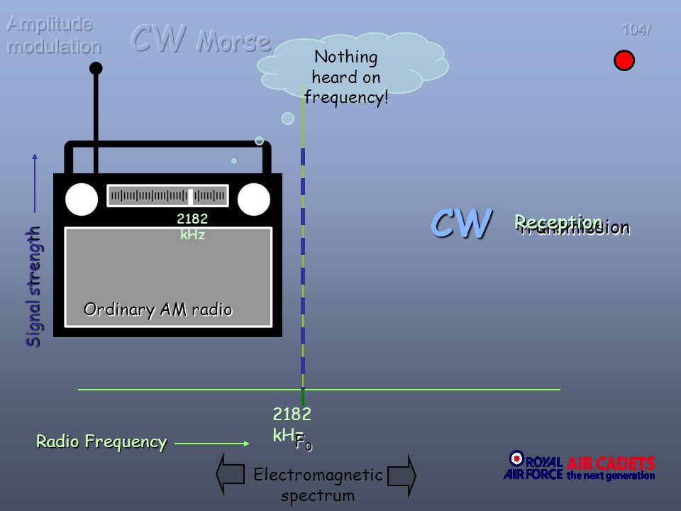 CW CW Morse Amplitude modulation Reception transmission