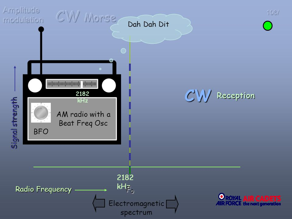 CW CW Morse Amplitude modulation Reception Dah Dah Dit