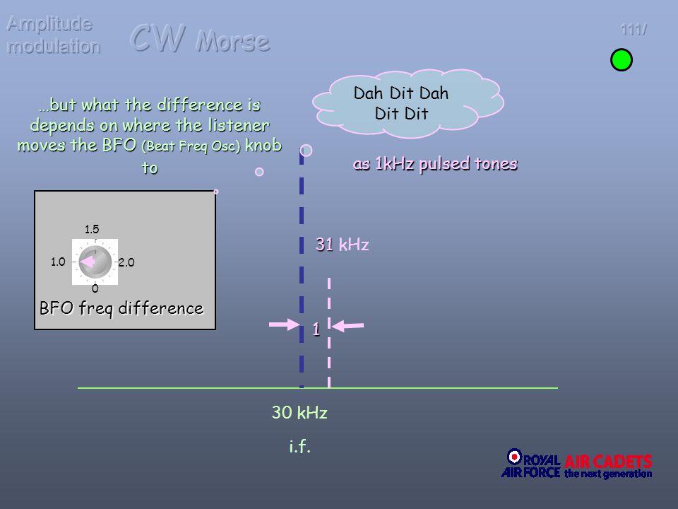 CW Morse Amplitude modulation Dah Dit Dah Dit Dit