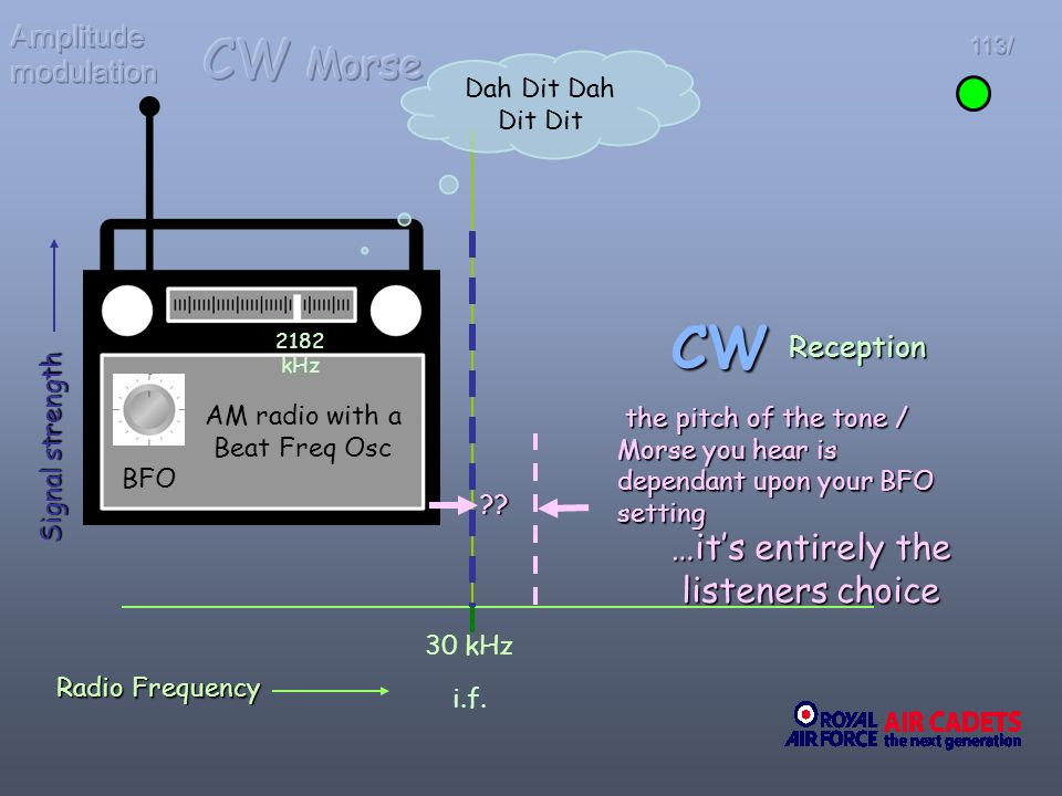 CW CW Morse …it's entirely the listeners choice Amplitude modulation