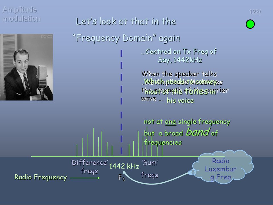 Let's look at that in the Frequency Domain again