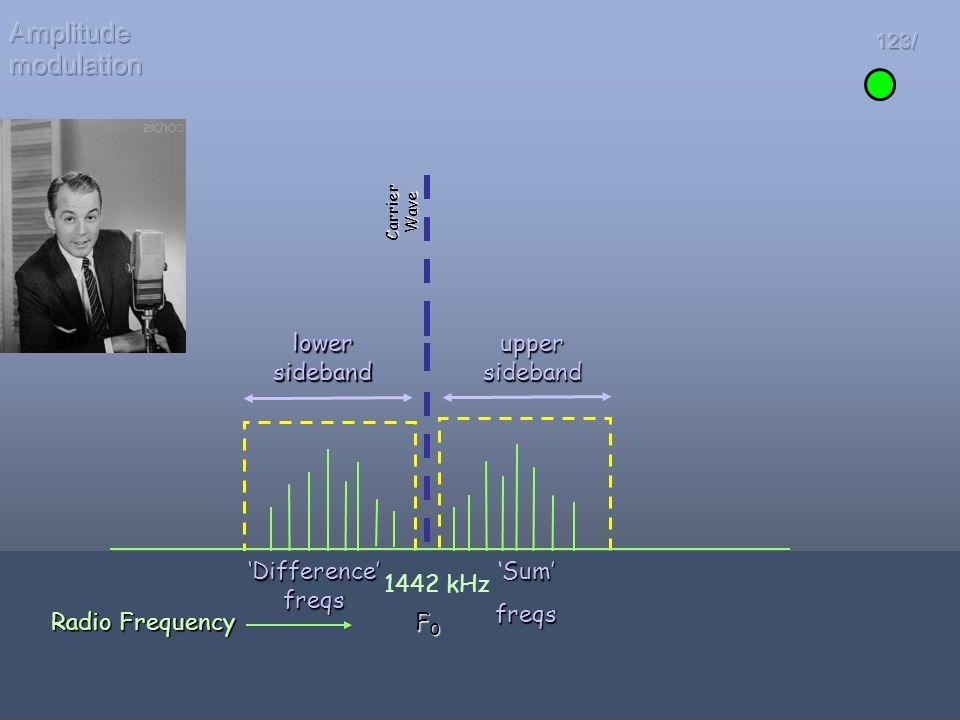 Amplitude modulation lower sideband upper sideband 'Difference' freqs