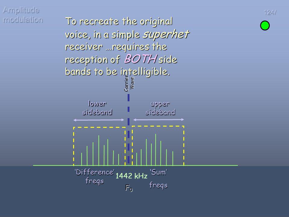 Amplitude modulation 124/