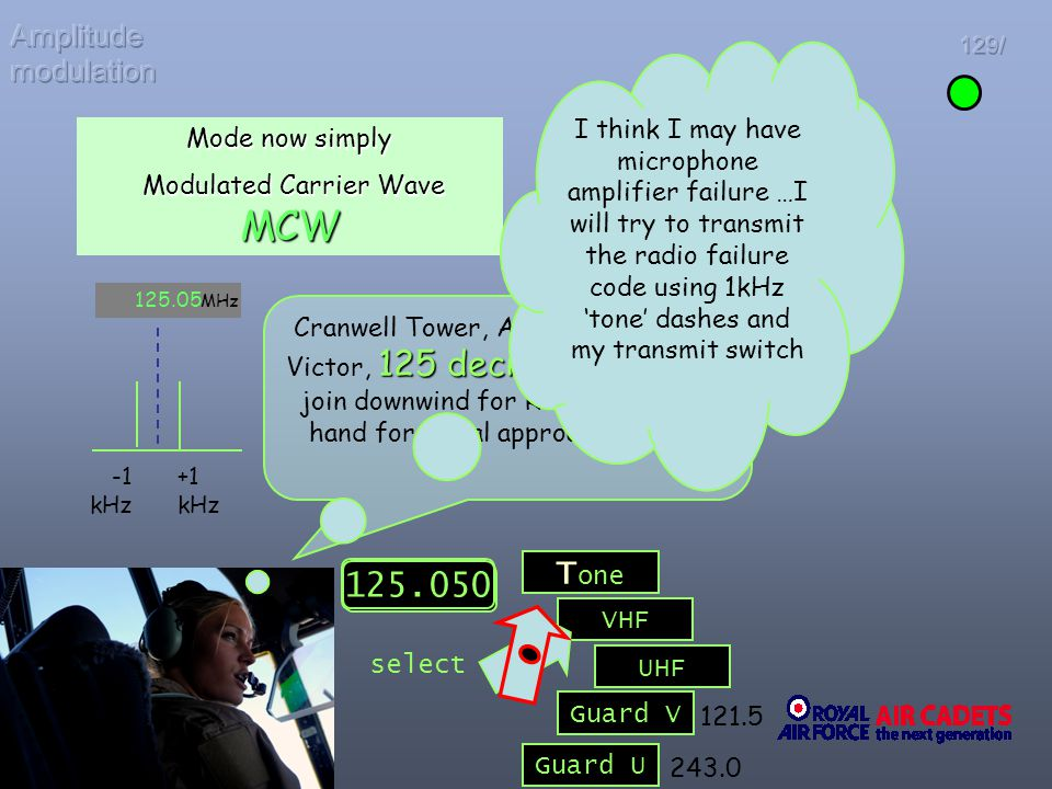 Modulated Carrier Wave MCW