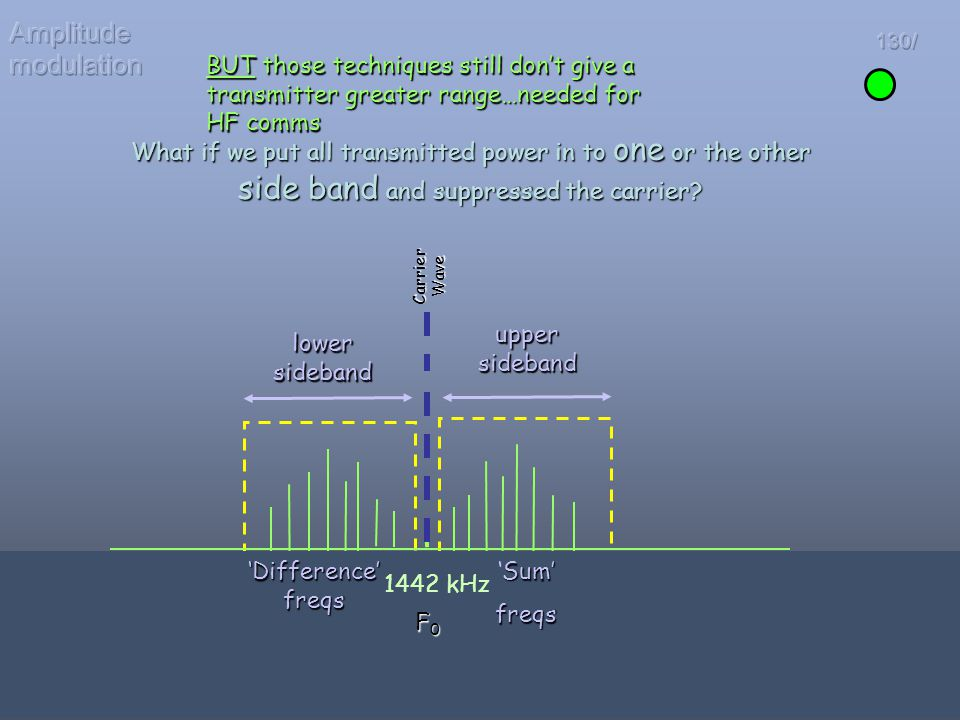 Amplitude modulation 130/ BUT those techniques still don't give a transmitter greater range…needed for HF comms.