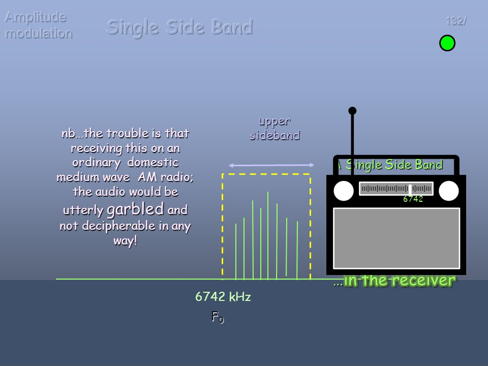 Single Side Band Amplitude modulation upper sideband