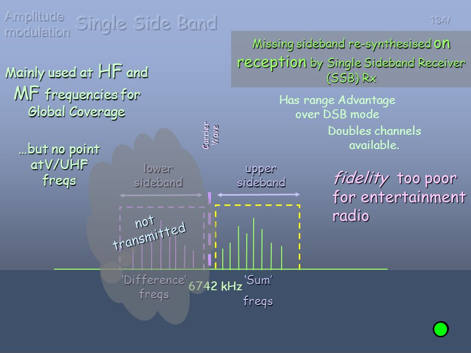 Single Side Band fidelity too poor for entertainment radio