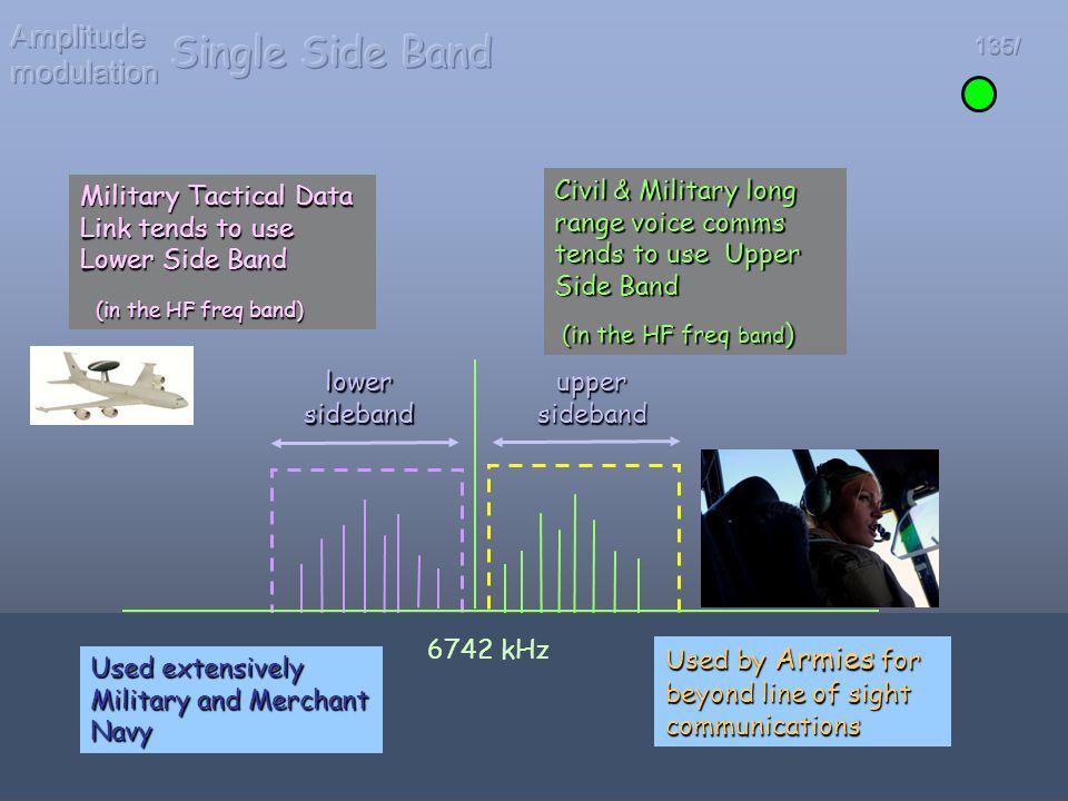 Single Side Band Amplitude modulation