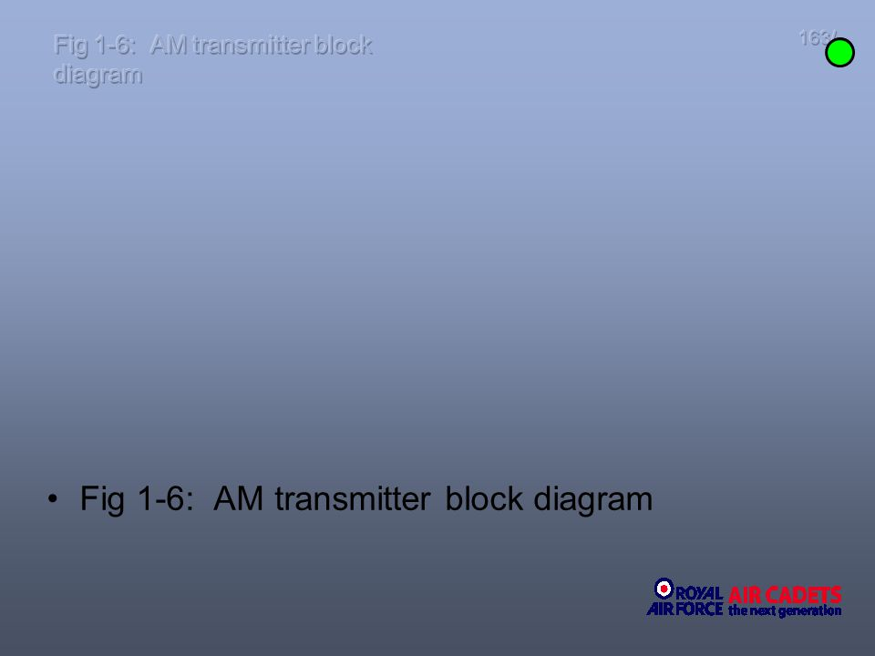 Fig 1-6: AM transmitter block diagram