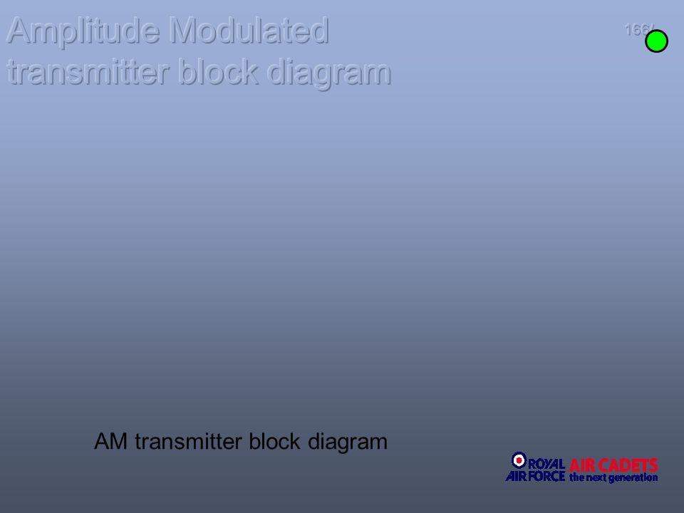 Amplitude Modulated transmitter block diagram