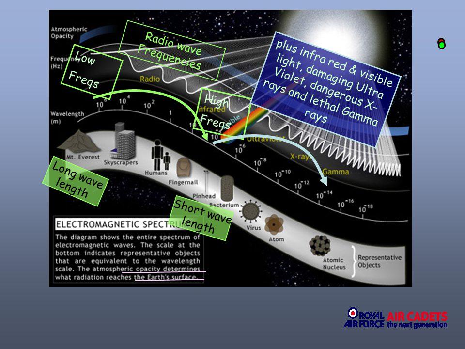 Radio wave Frequencies