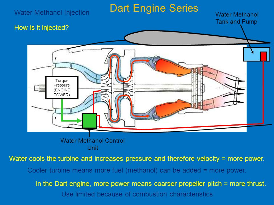 Dart Engine Series Water Methanol Injection How is it injected