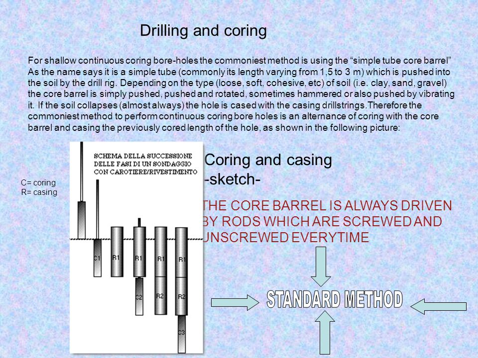 Drilling and coring Coring and casing -sketch-