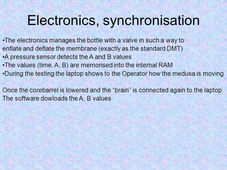 Electronics, synchronisation