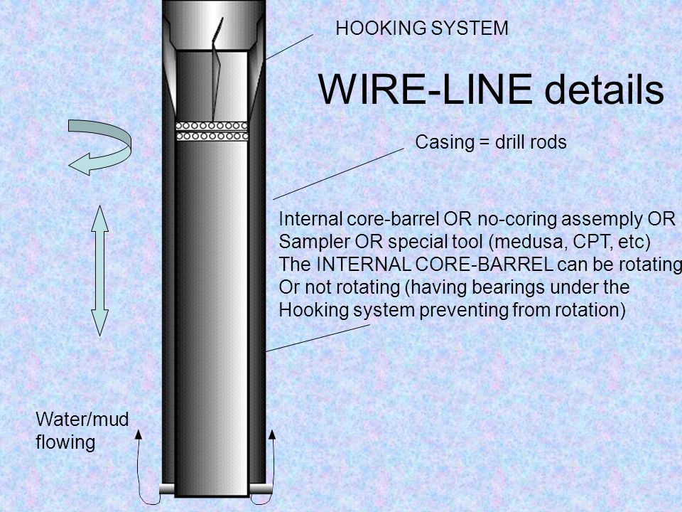 WIRE-LINE details HOOKING SYSTEM Casing = drill rods