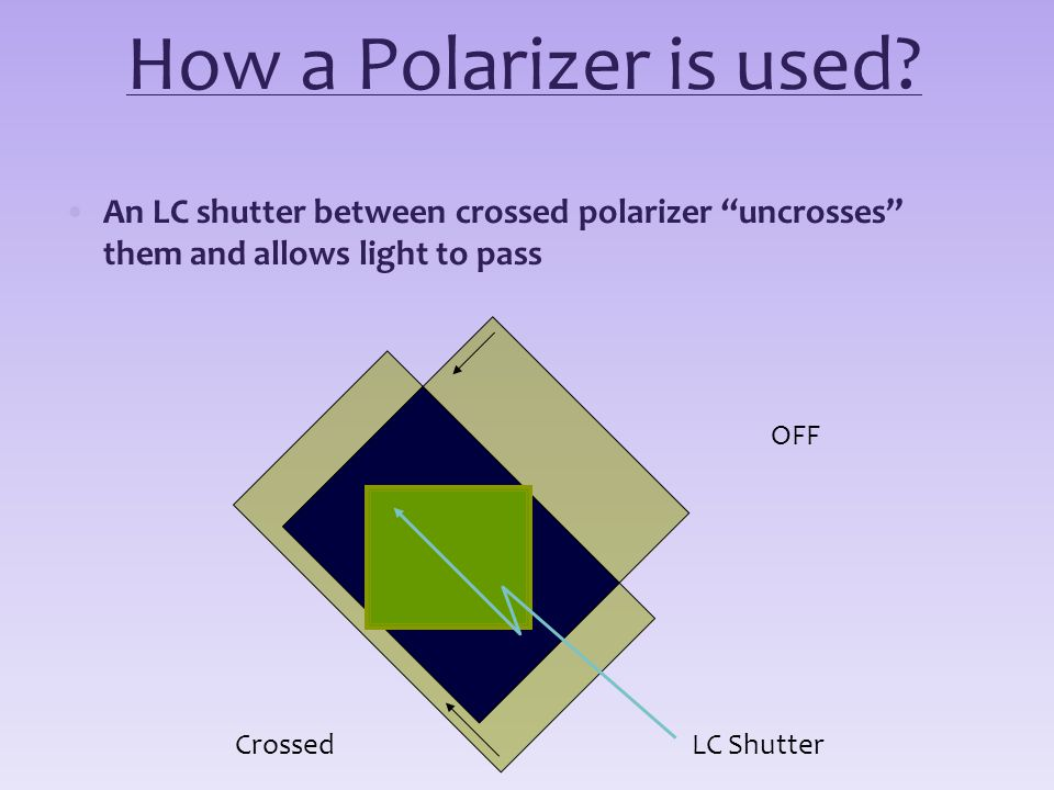 How a Polarizer is used An LC shutter between crossed polarizer uncrosses them and allows light to pass.
