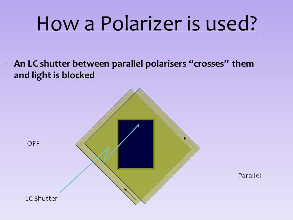 How a Polarizer is used An LC shutter between parallel polarisers crosses them and light is blocked.