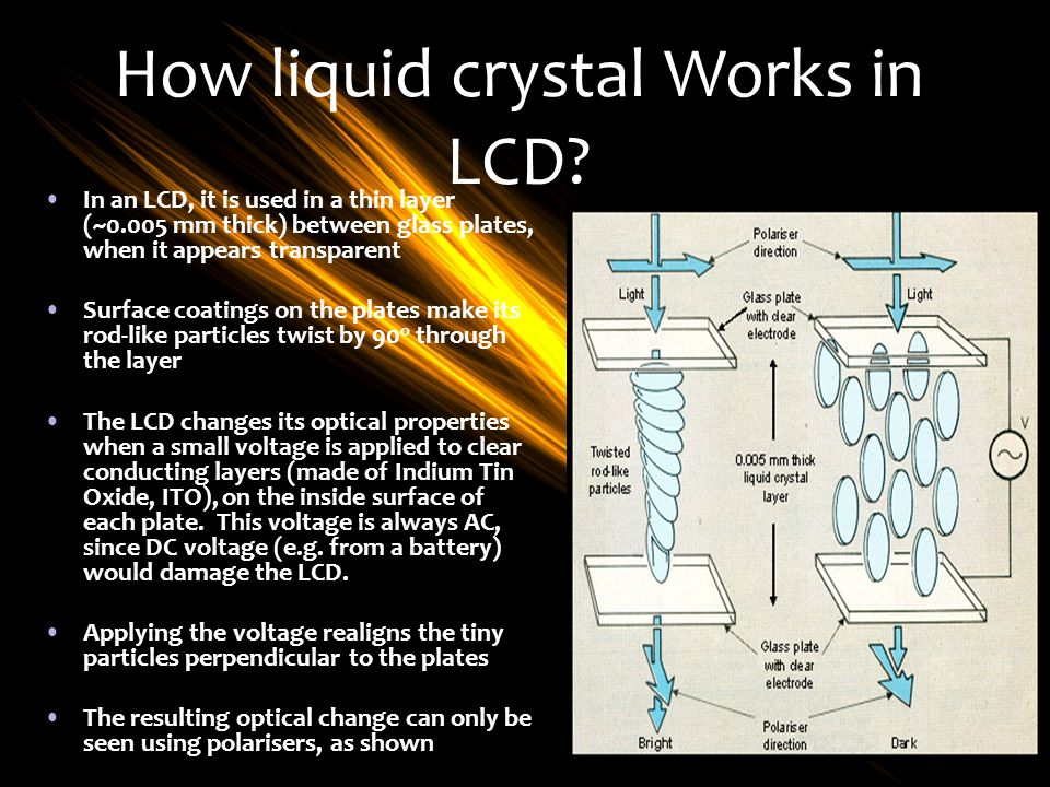 How liquid crystal Works in LCD