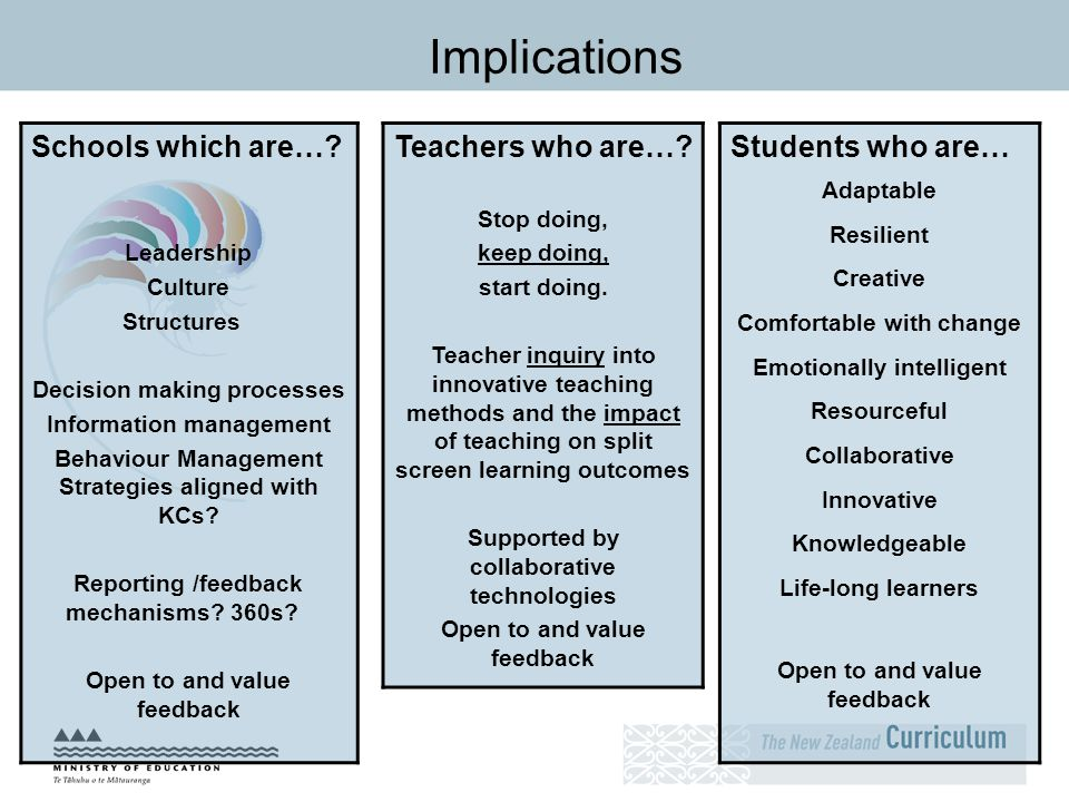 Implications Schools which are… Teachers who are… Students who are…