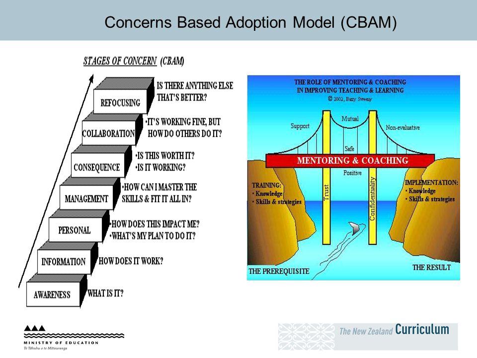 Concerns Based Adoption Model (CBAM)