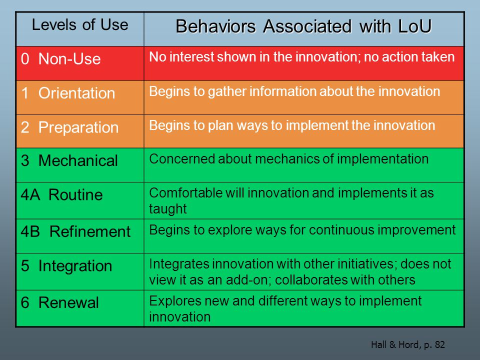 Behaviors Associated with LoU