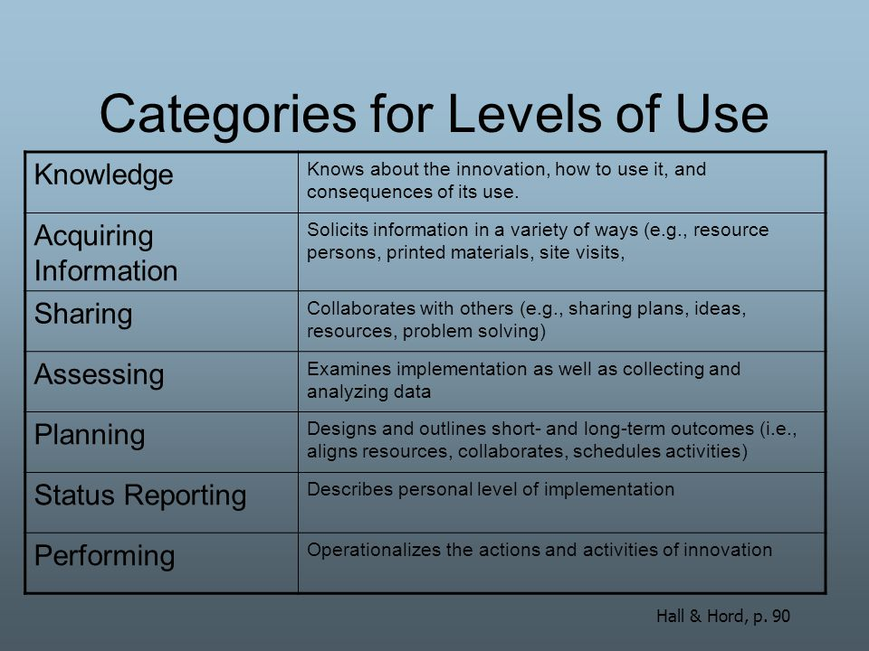 Categories for Levels of Use