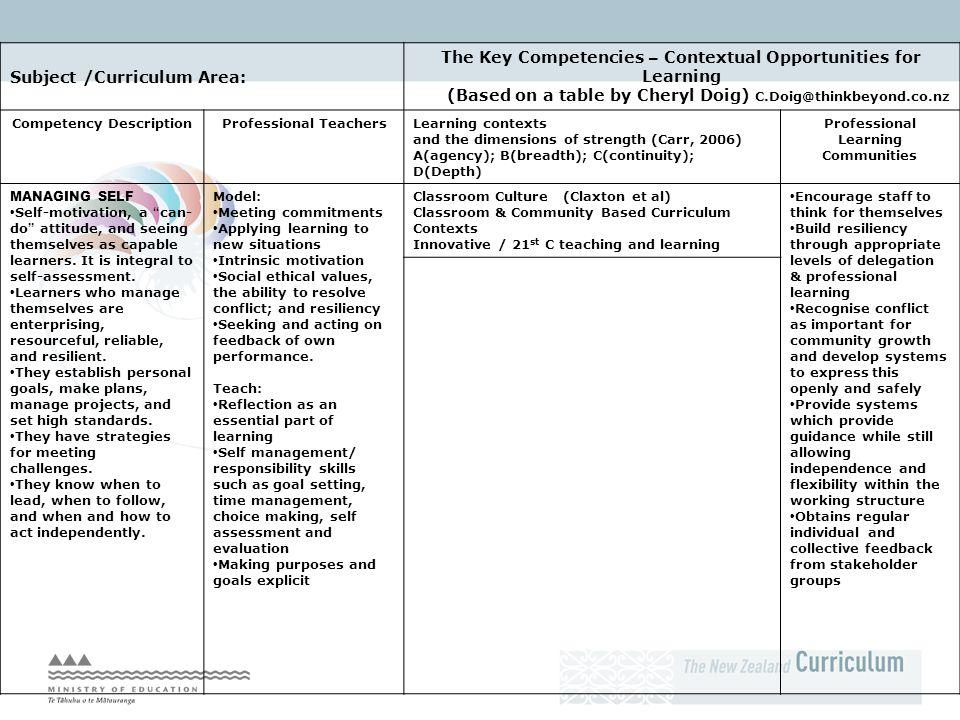 Subject /Curriculum Area: