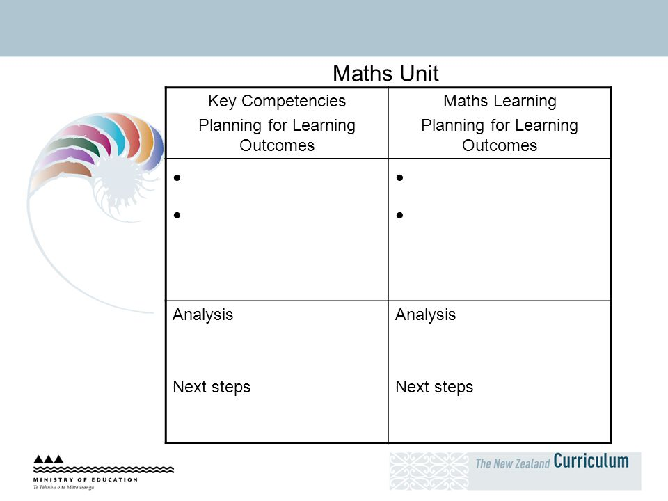 Planning for Learning Outcomes
