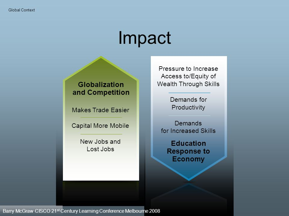 Globalization and Competition Education Response to Economy