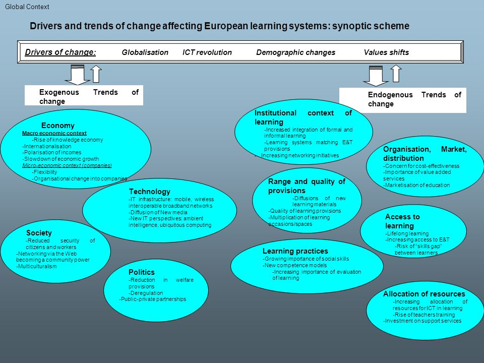 Global Context Drivers and trends of change affecting European learning systems: synoptic scheme.