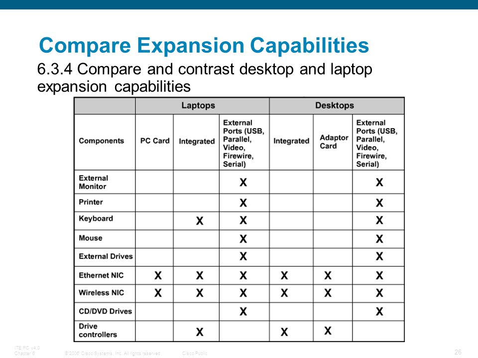 Custom Comparison and Contrast between Desktop and Laptop Computers essay paper writing service