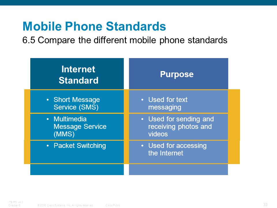 Mobile Phone Standards