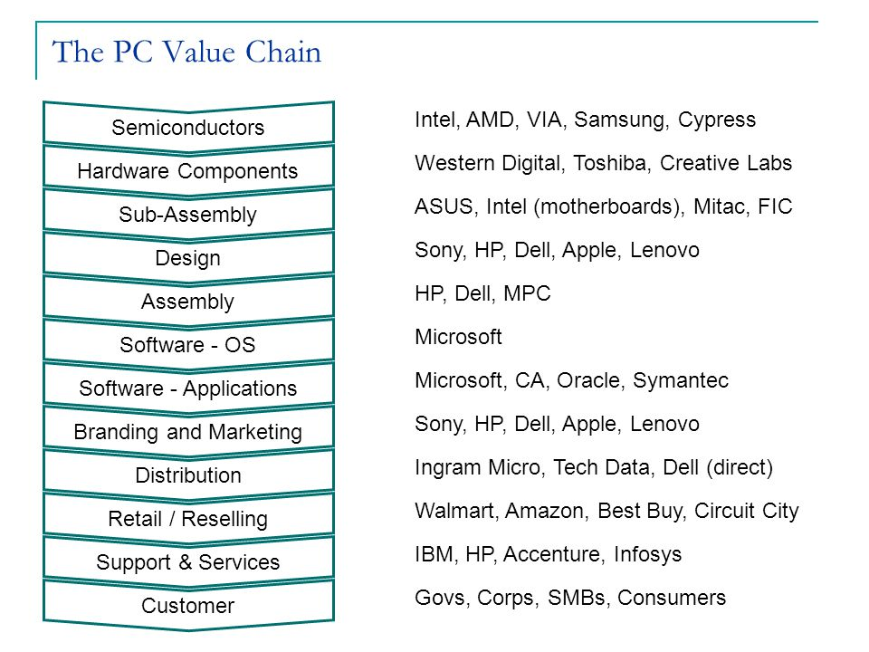 The PC Value Chain Semiconductors Hardware Components