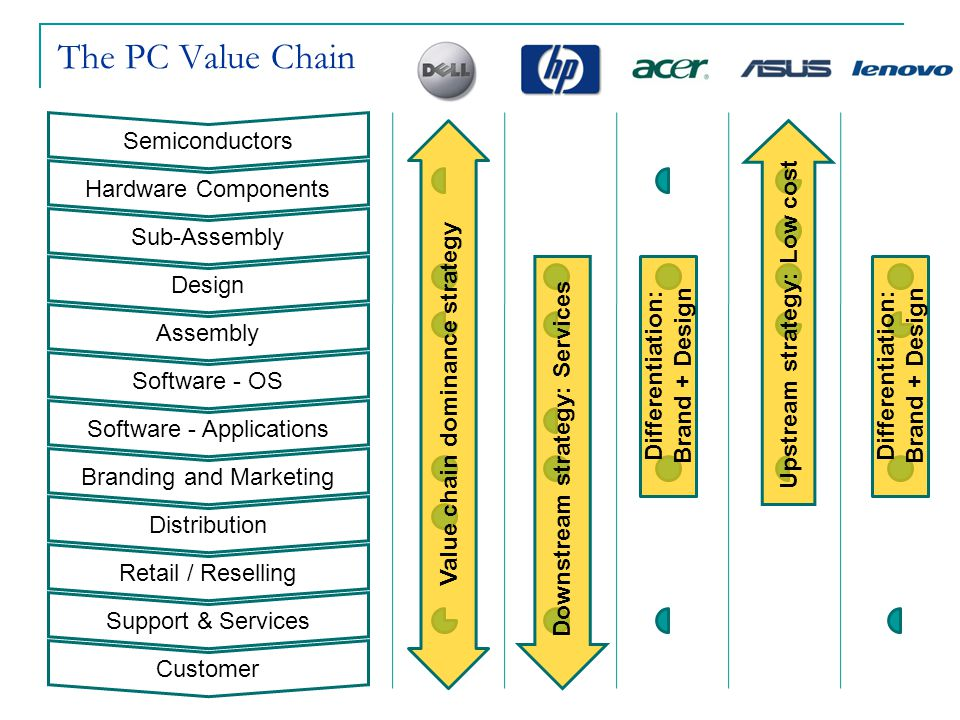 The PC Value Chain Semiconductors Hardware Components Sub-Assembly