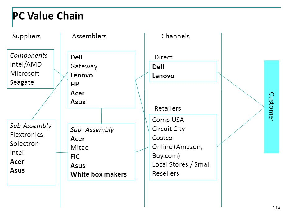 PC Value Chain Suppliers Assemblers Channels Components Intel/AMD