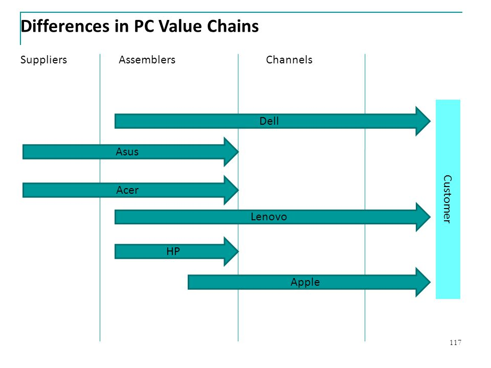 Differences in PC Value Chains