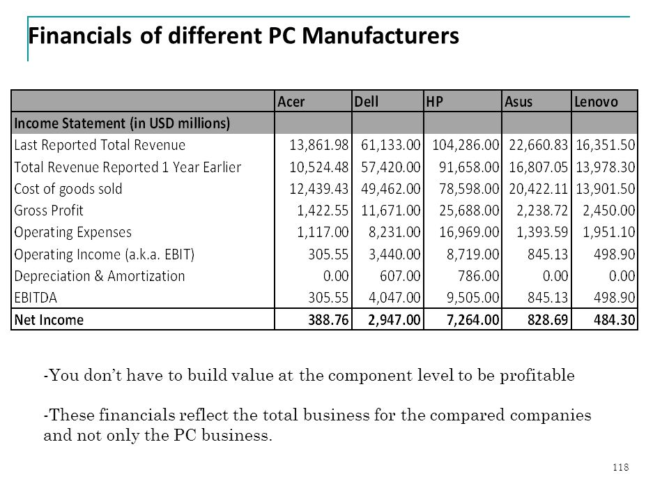 Financials of different PC Manufacturers