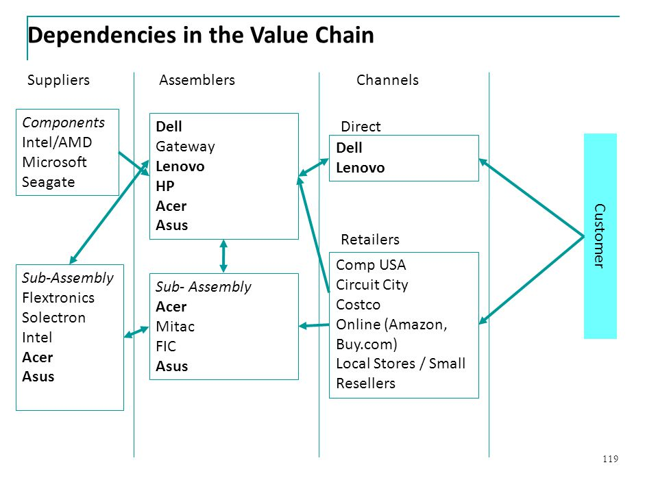 Dependencies in the Value Chain